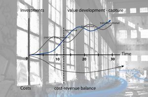 Value development over time, and cost revenue comparison