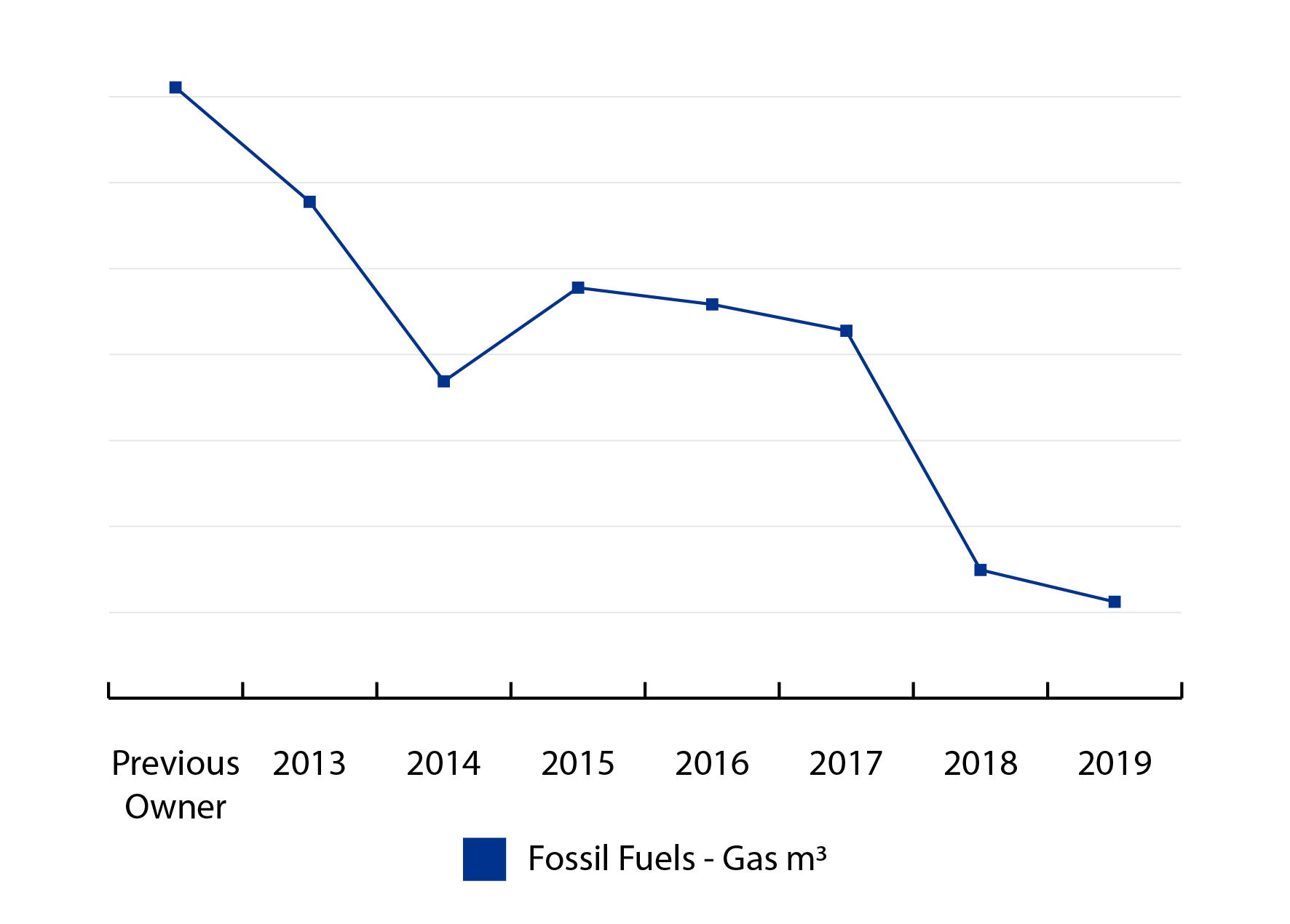 Crabon6 Fossil Fuel Usage