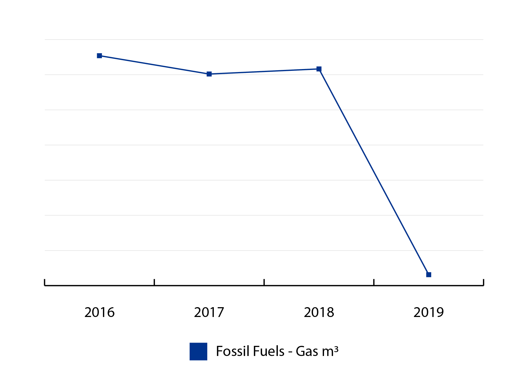 SpinnerijFossil Fuel Usage