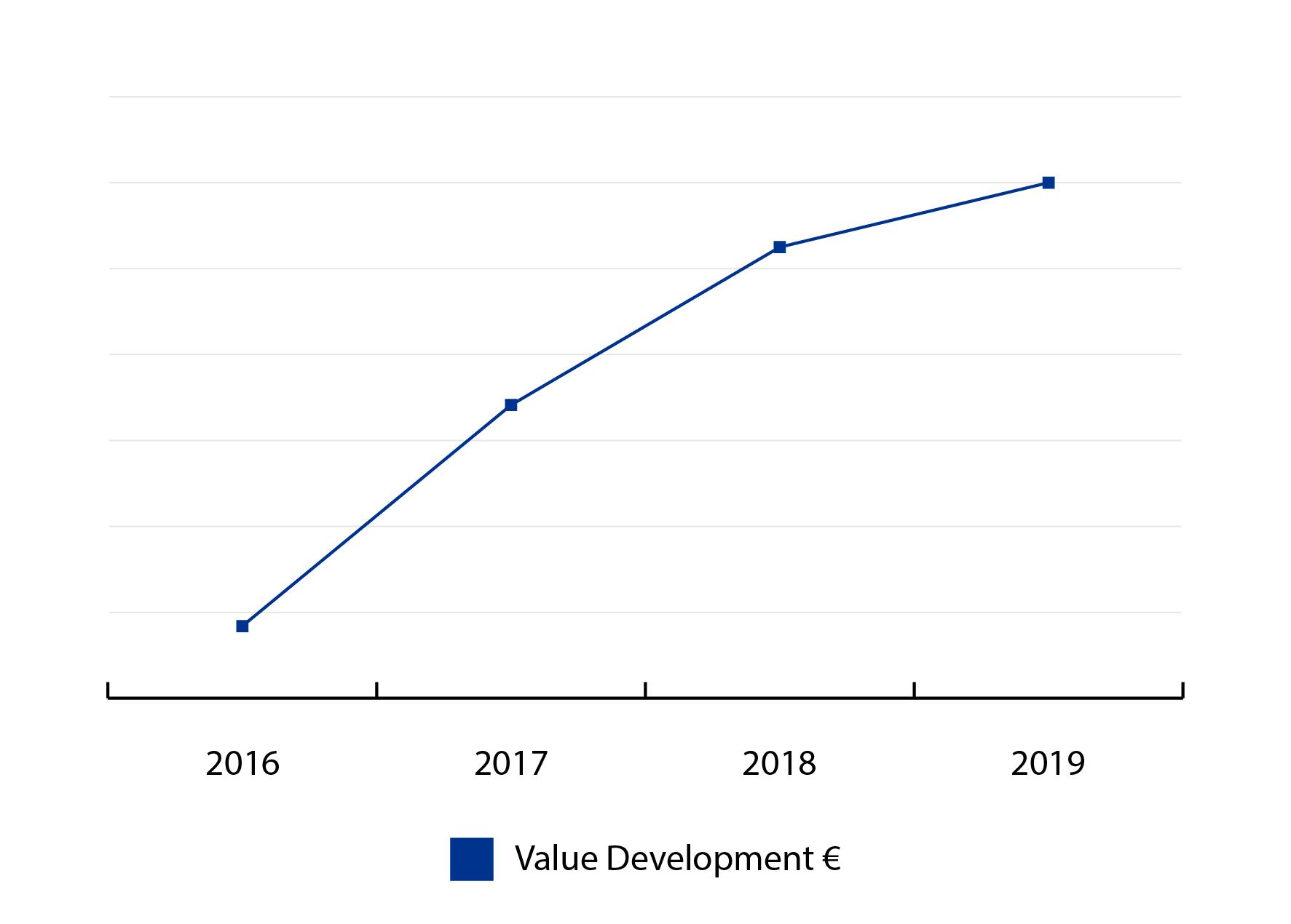 Spinnerij Value Development